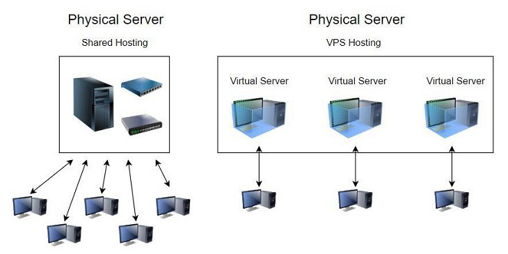 shared hosting and vps hosting